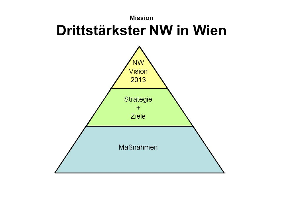 Mission Drittstärkster NW in Wien NW Vision 2013 Strategie + Ziele Maßnahmen