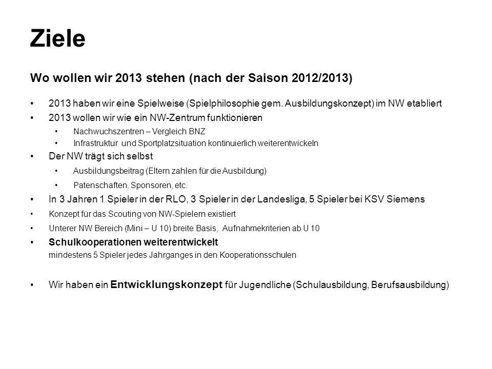 Ziele Wo wollen wir 2013 stehen (nach der Saison 2012/2013) 2013 haben wir eine Spielweise (Spielphilosophie gem.