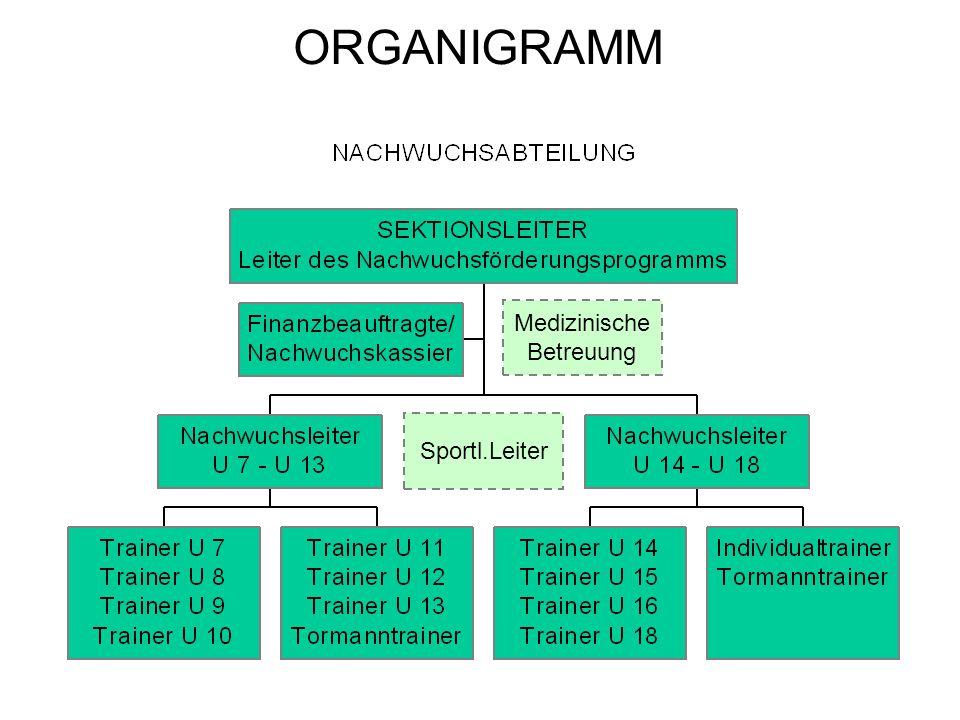ORGANIGRAMM Medizinische Betreuung Sportl.Leiter