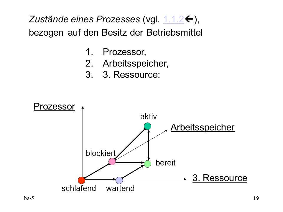 bs-519 Prozessor aktiv Arbeitsspeicher blockiert bereit 3. Ressource schlafend wartend Zustände eines Prozesses (vgl. 1.1.2  ),1.1.2 bezogen auf den