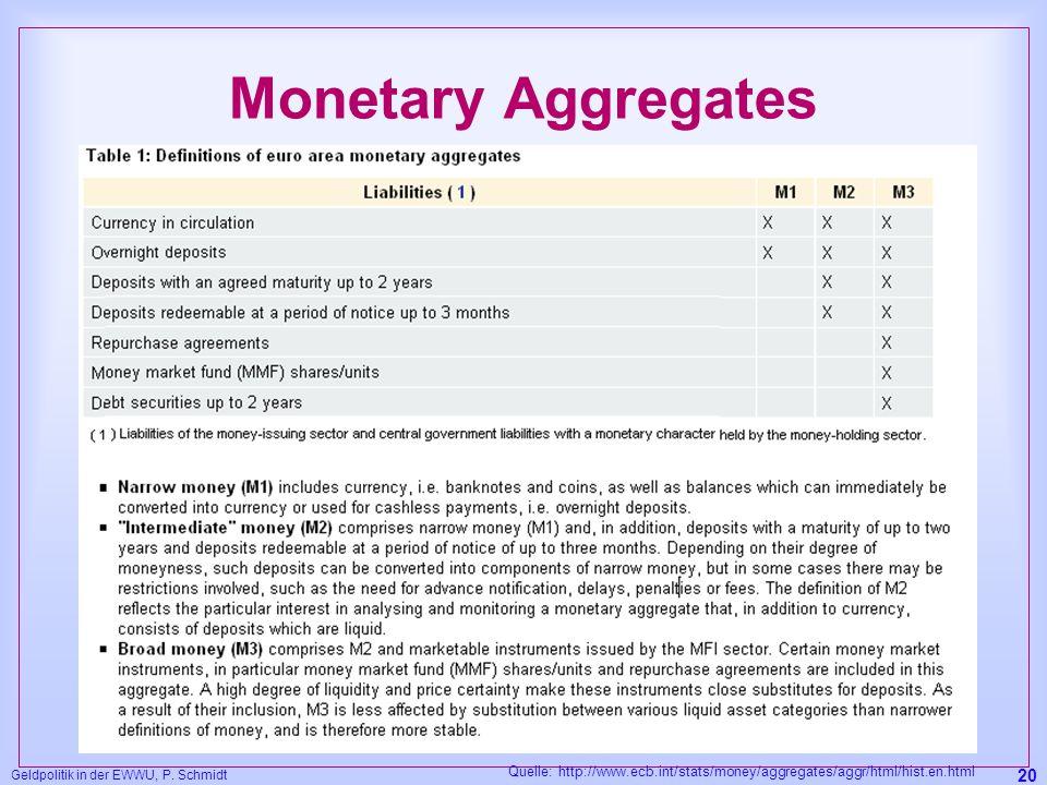 Geldpolitik in der EWWU, P. Schmidt 20 Monetary Aggregates Quelle: http://www.ecb.int/stats/money/aggregates/aggr/html/hist.en.html