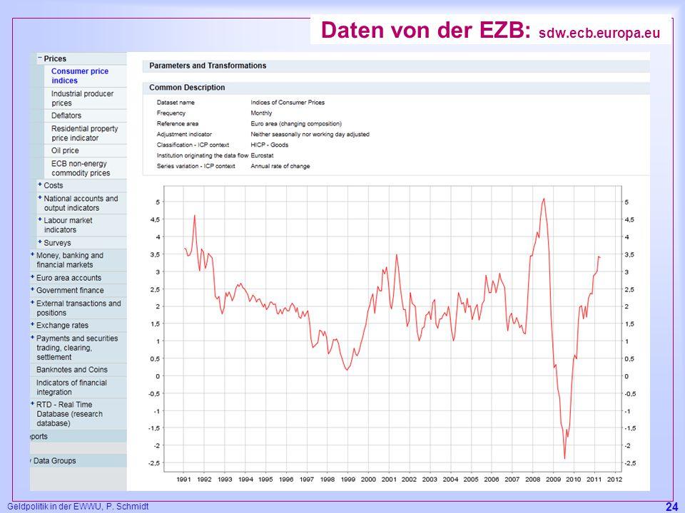 Geldpolitik in der EWWU, P. Schmidt 24 Daten von der EZB: sdw.ecb.europa.eu