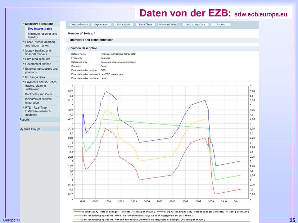 Geldpolitik in der EWWU, P. Schmidt 25 Daten von der EZB: sdw.ecb.europa.eu