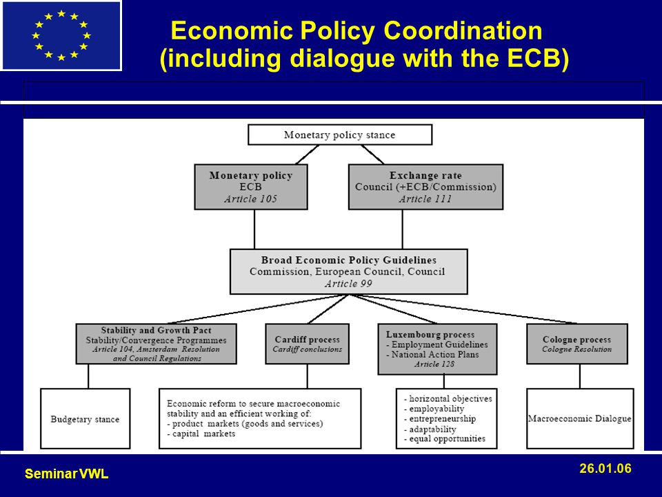 le Economic Policy Coordination (including dialogue with the ECB) Seminar VWL 26.01.06