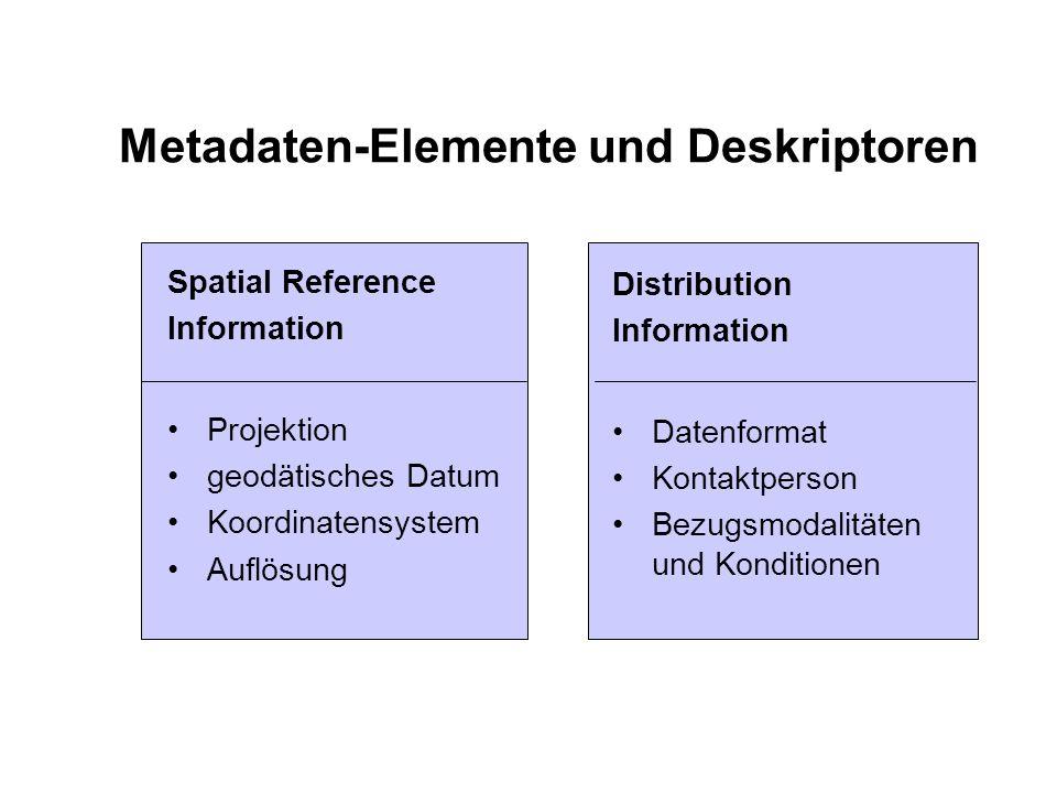 Metadaten-Elemente und Deskriptoren Distribution Information Datenformat Kontaktperson Bezugsmodalitäten und Konditionen Spatial Reference Information