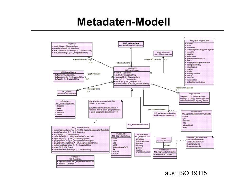 Metadaten-Modell aus: ISO 19115