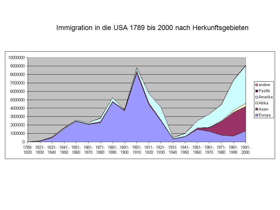 Immigration in die USA 1789 bis 2000 nach Herkunftsgebieten