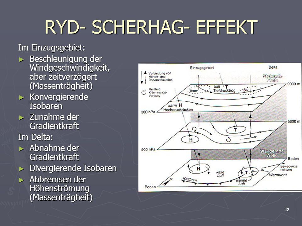12 RYD- SCHERHAG- EFFEKT Im Einzugsgebiet: ► Beschleunigung der Windgeschwindigkeit, aber zeitverzögert (Massenträgheit) ► Konvergierende Isobaren ► Z
