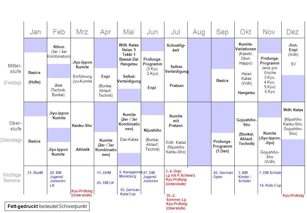 Ziele für 2015 Unterstufe (bis orange) –Verbesserung der Stellungen (Sicherer Stand) –Verbesserung der Fußtechniken (Spannung Fuß, Einsatz Hüfte, korrekte Führung) –Heian 1-3 gefestigt, Heian 4 und 5 gelernt –Wesentliche Kumite-Formen erlernt (Kihon, Kaeshi) –Intensive Prüfungsvorbereitung (Juni und November) –Einstreuen von Übungen für Koordinative Fähigkeiten Mittelstufe (grün/blau) –Sichere Ausführung von längeren Kombinationen (4er Kombination) –Festigung von Dan-Katas (Enpi, Kanku-Dai) –Erlernen erweiterter Kumite-Formen (Kaeshi, Happo, Jiyu-Ippon), Sichere Abwehr von Angriffen –Abwechslung durch SV und Pratzen (beides öfters ins normale Training einstreuen) –Prüfungsvorbereitung (Juni/Juli und Dezember) –Einstreuen von Übungen für Koordinative; Steigerung der Konditionellen Fähigkeiten Oberstufe (ab braun) –Sichere Ausführung von langen Kombinationen (4er Kombination) –Erlernen von hohen Katas (Kanku-Sho, Nijushiho, Gojushiho-Sho) –Festigung von bestehenden Katas (Dan-Katas) –Kumite-Formen (Jiyu-Ippon, Jiyu), Kumite-Grundschule, 2er und 3er Kombinationen –Prüfungsvorbereitung Braungurte (Juli und Dezember) –Steigerung der Koordinativen und Konditionellen Fähigkeiten