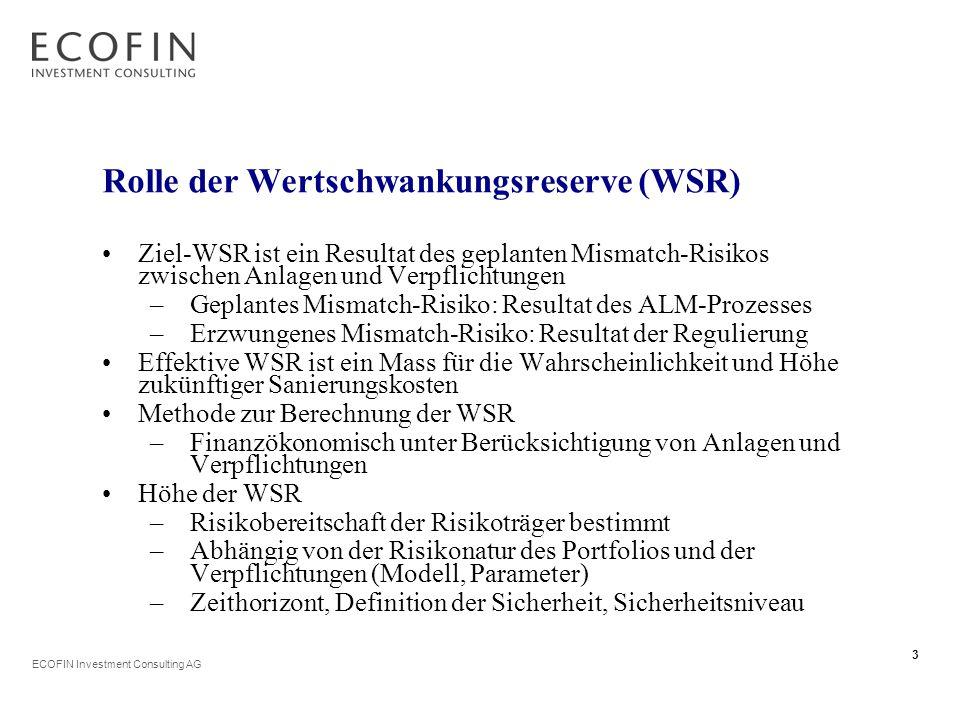 ECOFIN Investment Consulting AG 3 Rolle der Wertschwankungsreserve (WSR) Ziel-WSR ist ein Resultat des geplanten Mismatch-Risikos zwischen Anlagen und Verpflichtungen –Geplantes Mismatch-Risiko: Resultat des ALM-Prozesses –Erzwungenes Mismatch-Risiko: Resultat der Regulierung Effektive WSR ist ein Mass für die Wahrscheinlichkeit und Höhe zukünftiger Sanierungskosten Methode zur Berechnung der WSR –Finanzökonomisch unter Berücksichtigung von Anlagen und Verpflichtungen Höhe der WSR –Risikobereitschaft der Risikoträger bestimmt –Abhängig von der Risikonatur des Portfolios und der Verpflichtungen (Modell, Parameter) –Zeithorizont, Definition der Sicherheit, Sicherheitsniveau