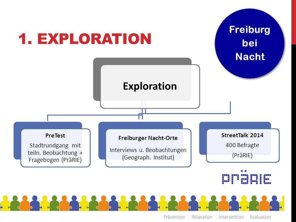 1. EXPLORATION Exploration PreTest Stadtrundgang mit teiln. Beobachtung + Fragebogen (PräRIE) Freiburger Nacht-Orte Interviews u. Beobachtungen (Geogr