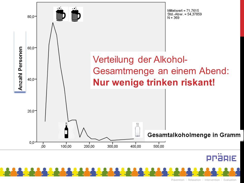 13 Anzahl Personen Gesamtalkoholmenge in Gramm Verteilung der Alkohol- Gesamtmenge an einem Abend: Nur wenige trinken riskant!
