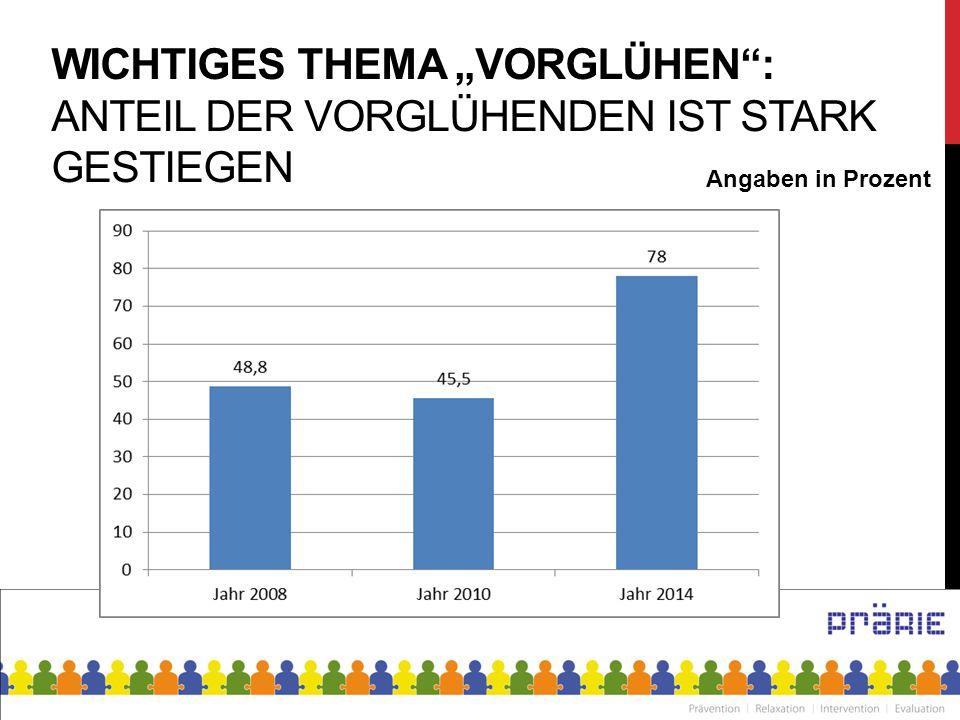"""WICHTIGES THEMA """"VORGLÜHEN"""": ANTEIL DER VORGLÜHENDEN IST STARK GESTIEGEN Angaben in Prozent"""
