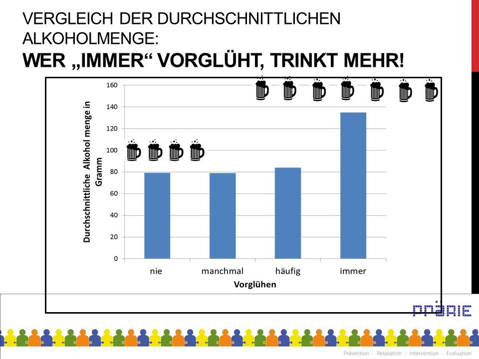 """VERGLEICH DER DURCHSCHNITTLICHEN ALKOHOLMENGE: WER """"IMMER"""" VORGLÜHT, TRINKT MEHR!"""
