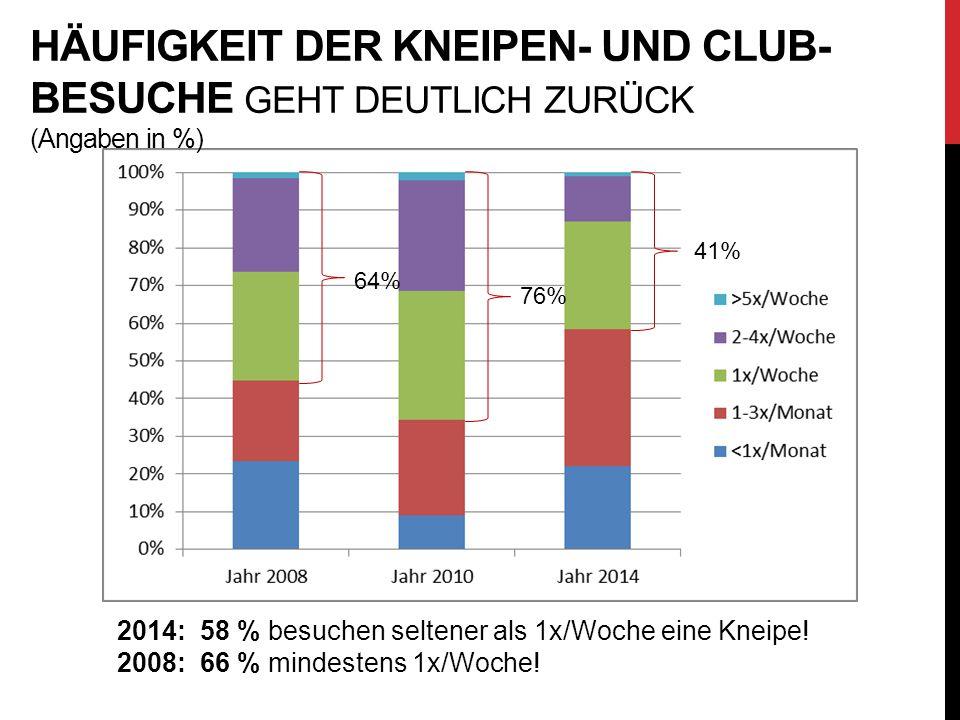 HÄUFIGKEIT DER KNEIPEN- UND CLUB- BESUCHE GEHT DEUTLICH ZURÜCK (Angaben in %) 64% 41% 76% 2014: 58 % besuchen seltener als 1x/Woche eine Kneipe! 2008: