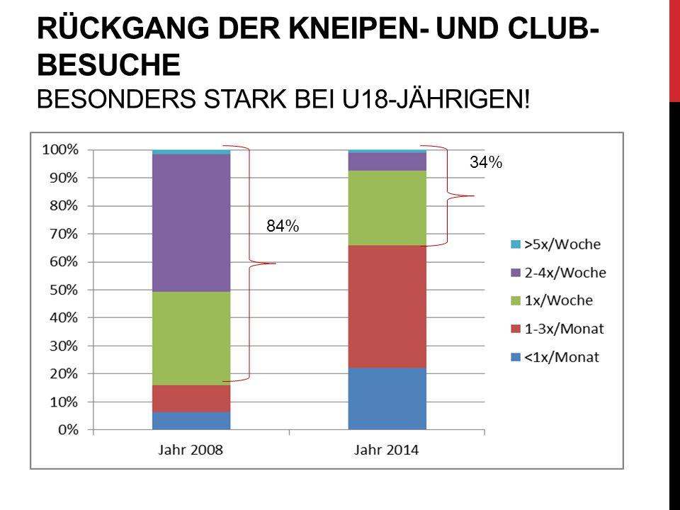 RÜCKGANG DER KNEIPEN- UND CLUB- BESUCHE BESONDERS STARK BEI U18-JÄHRIGEN! 84% 34%