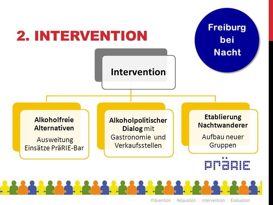 2. INTERVENTION Intervention Alkoholfreie Alternativen Ausweitung Einsätze PräRIE-Bar Alkoholpolitischer Dialog mit Gastronomie und Verkaufsstellen Et
