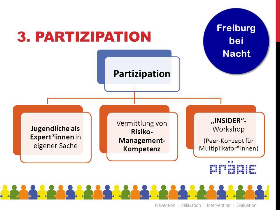 """3. PARTIZIPATION Partizipation Jugendliche als Expert*innen in eigener Sache Vermittlung von Risiko- Management- Kompetenz """"INSIDER""""- Workshop (Peer-K"""