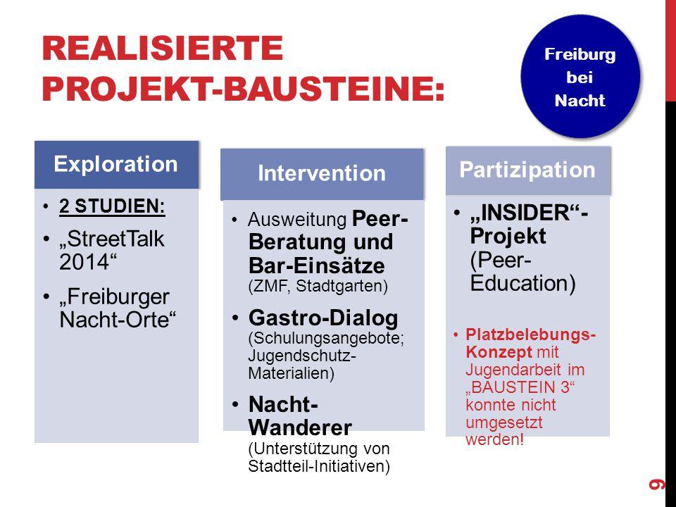 """REALISIERTE PROJEKT-BAUSTEINE: Exploration 2 STUDIEN: """"StreetTalk 2014"""" """"Freiburger Nacht-Orte"""" Intervention Ausweitung Peer- Beratung und Bar-Einsätz"""