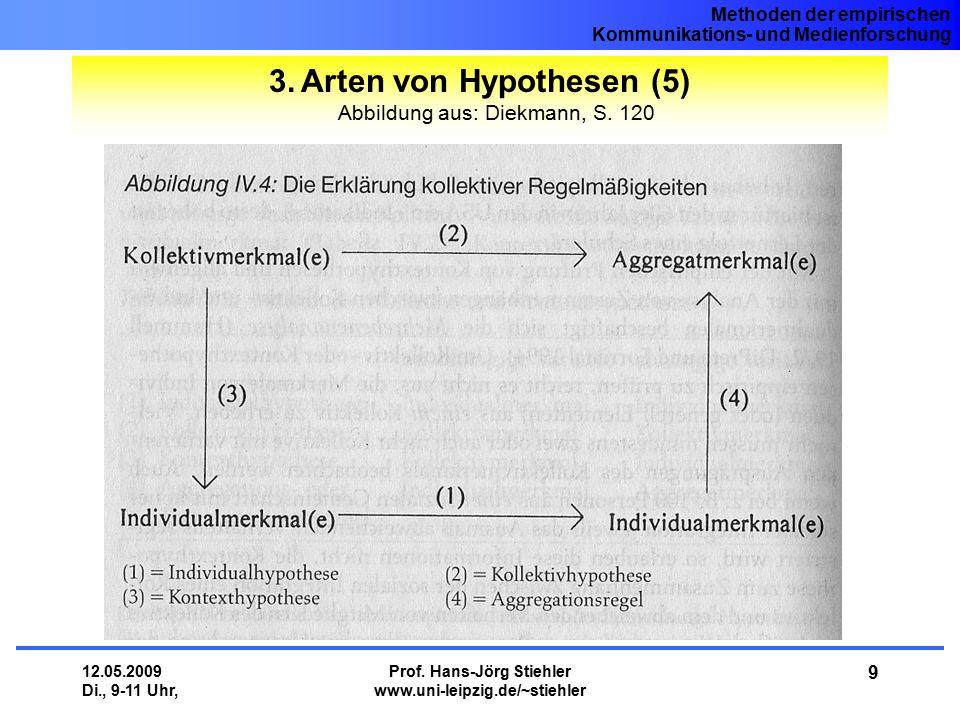 Methoden der empirischen Kommunikations- und Medienforschung 12.05.2009 Di., 9-11 Uhr, Prof. Hans-Jörg Stiehler www.uni-leipzig.de/~stiehler 9 3.Arten