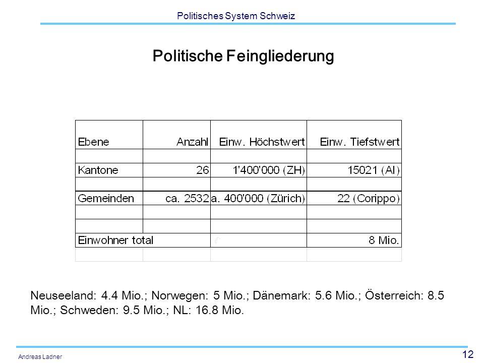 12 Politisches System Schweiz Andreas Ladner Politische Feingliederung Neuseeland: 4.4 Mio.; Norwegen: 5 Mio.; Dänemark: 5.6 Mio.; Österreich: 8.5 Mio.; Schweden: 9.5 Mio.; NL: 16.8 Mio.