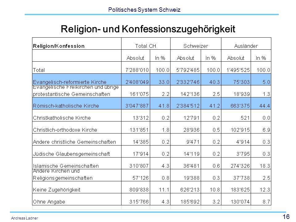16 Politisches System Schweiz Andreas Ladner Religion- und Konfessionszugehörigkeit