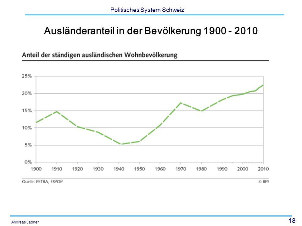 18 Politisches System Schweiz Andreas Ladner Ausländeranteil in der Bevölkerung 1900 - 2010
