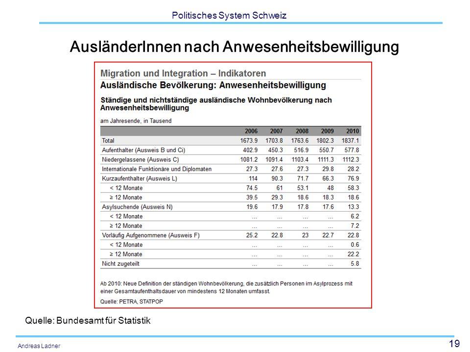 19 Politisches System Schweiz Andreas Ladner AusländerInnen nach Anwesenheitsbewilligung Quelle: Bundesamt für Statistik