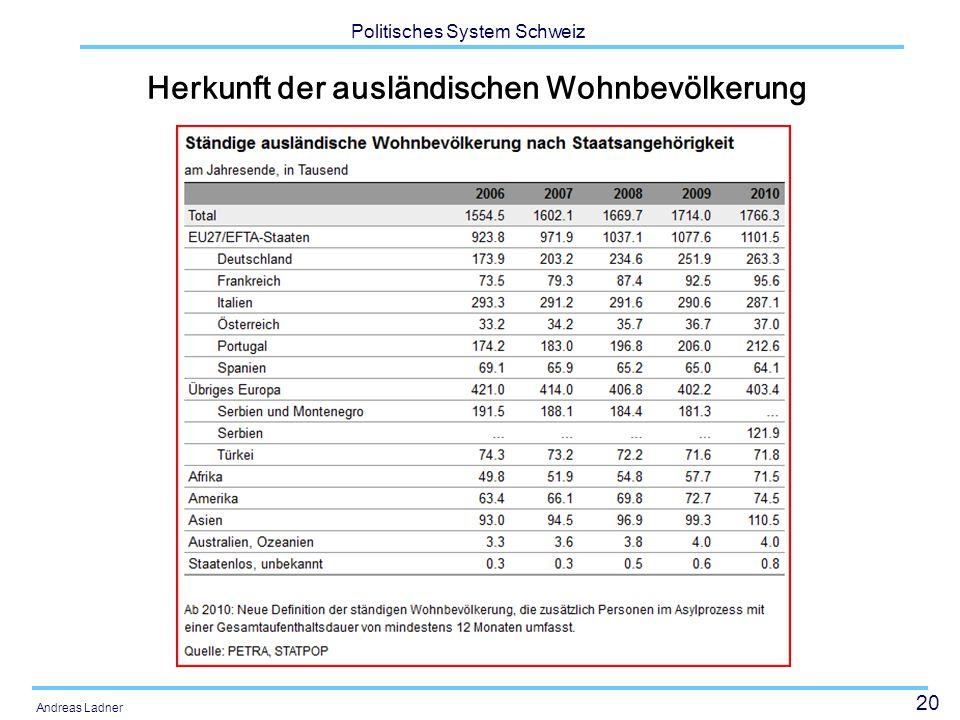20 Politisches System Schweiz Andreas Ladner Herkunft der ausländischen Wohnbevölkerung