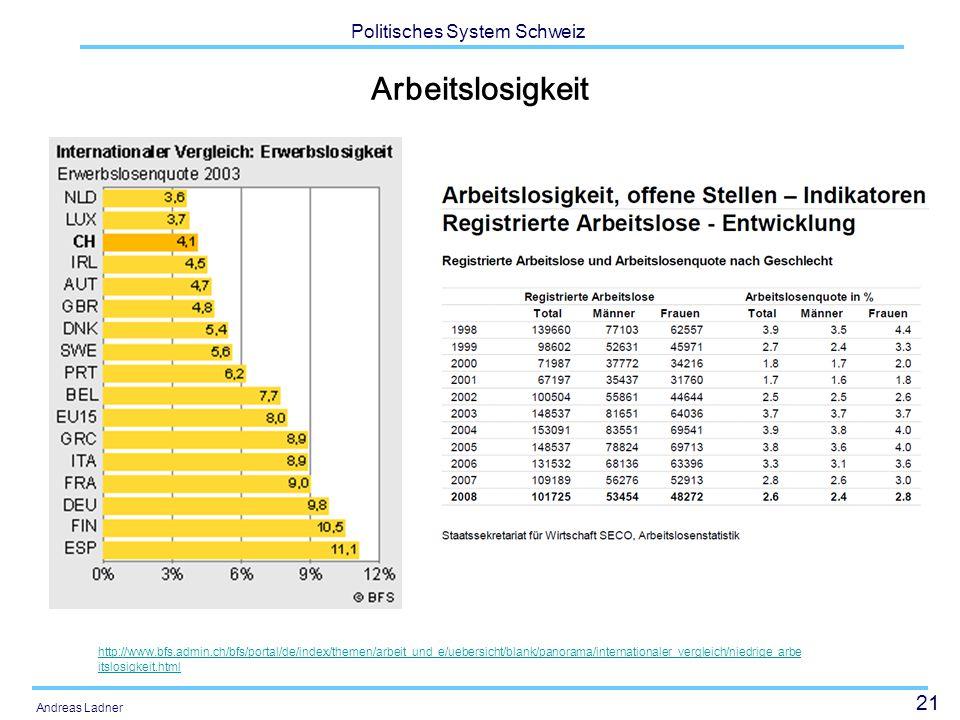 21 Politisches System Schweiz Andreas Ladner Arbeitslosigkeit http://www.bfs.admin.ch/bfs/portal/de/index/themen/arbeit_und_e/uebersicht/blank/panorama/internationaler_vergleich/niedrige_arbe itslosigkeit.html