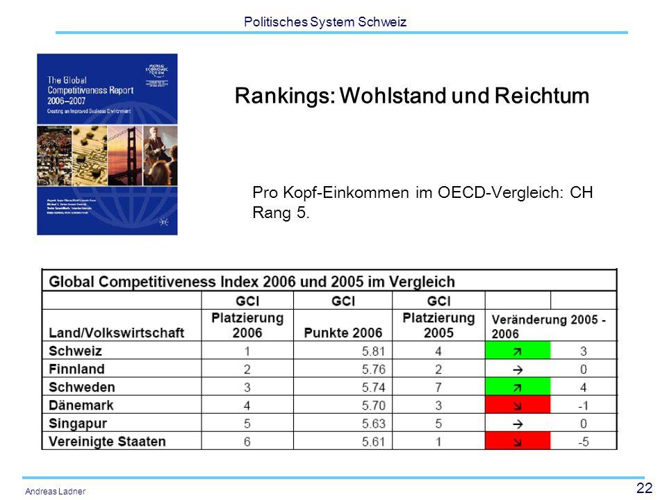 22 Politisches System Schweiz Andreas Ladner Rankings: Wohlstand und Reichtum Pro Kopf-Einkommen im OECD-Vergleich: CH Rang 5.