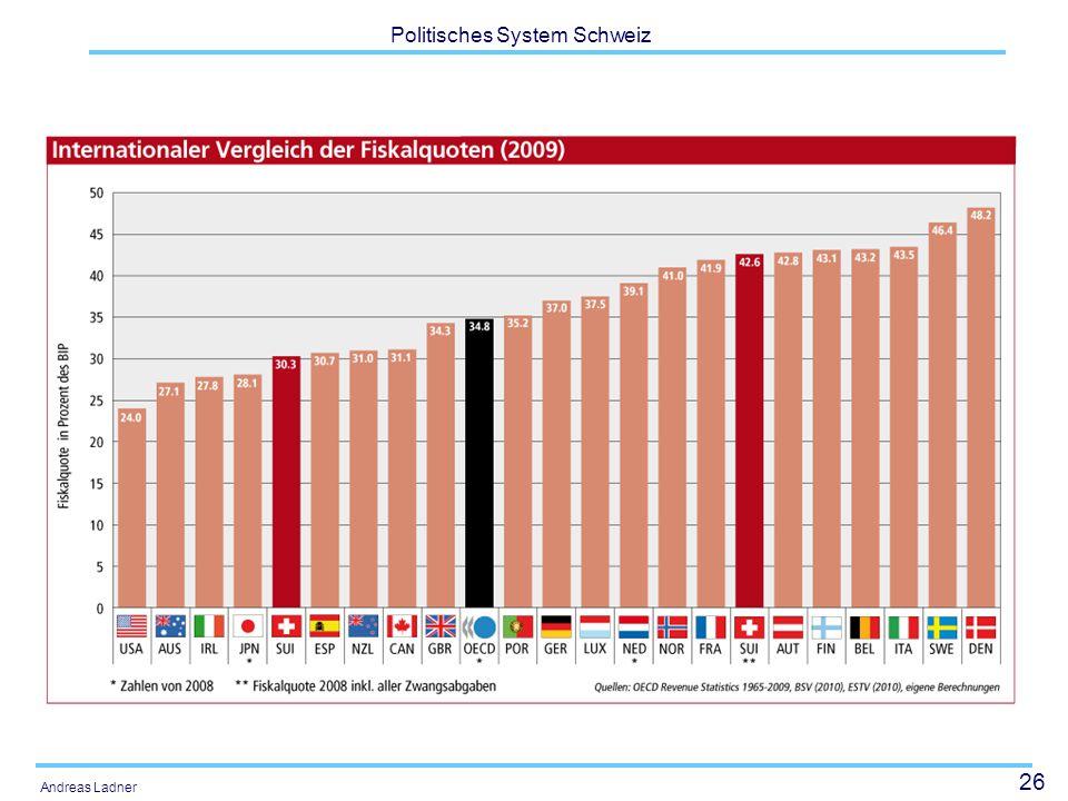 26 Politisches System Schweiz Andreas Ladner