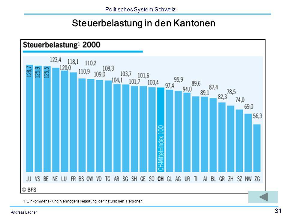 31 Politisches System Schweiz Andreas Ladner Steuerbelastung in den Kantonen 1 Einkommens- und Vermögensbelastung der natürlichen Personen