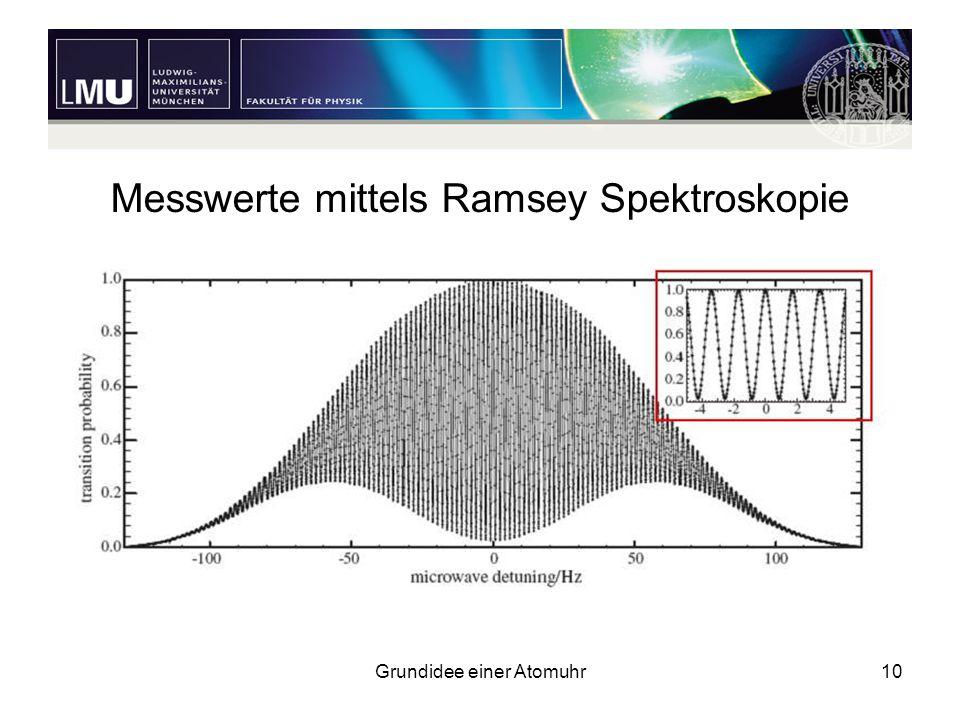 Grundidee einer Atomuhr10 Messwerte mittels Ramsey Spektroskopie