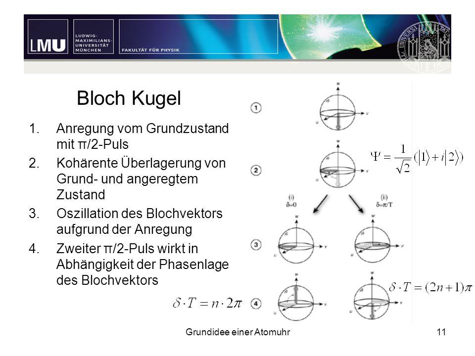 Grundidee einer Atomuhr11 Bloch Kugel 1.Anregung vom Grundzustand mit π/2-Puls 2.Kohärente Überlagerung von Grund- und angeregtem Zustand 3.Oszillatio