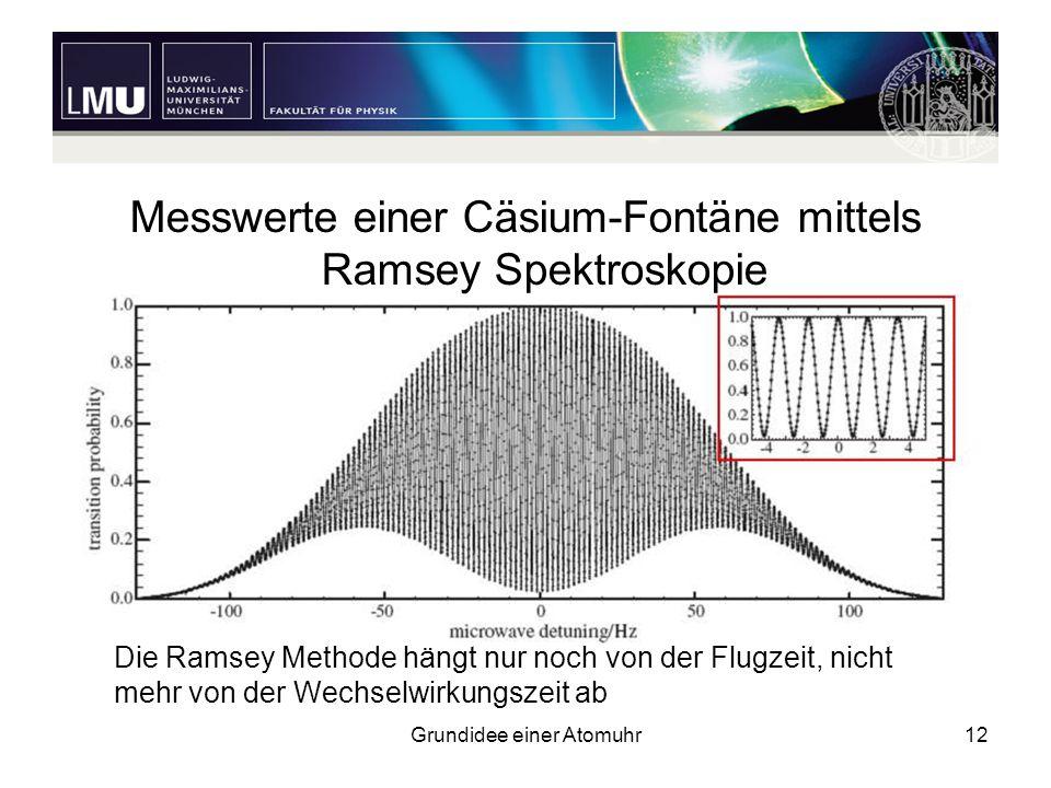 Grundidee einer Atomuhr12 Messwerte einer Cäsium-Fontäne mittels Ramsey Spektroskopie Die Ramsey Methode hängt nur noch von der Flugzeit, nicht mehr v