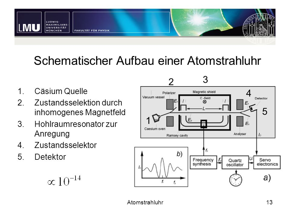 Atomstrahluhr13 1.Cäsium Quelle 2.Zustandsselektion durch inhomogenes Magnetfeld 3.Hohlraumresonator zur Anregung 4.Zustandsselektor 5.Detektor 1 2 4