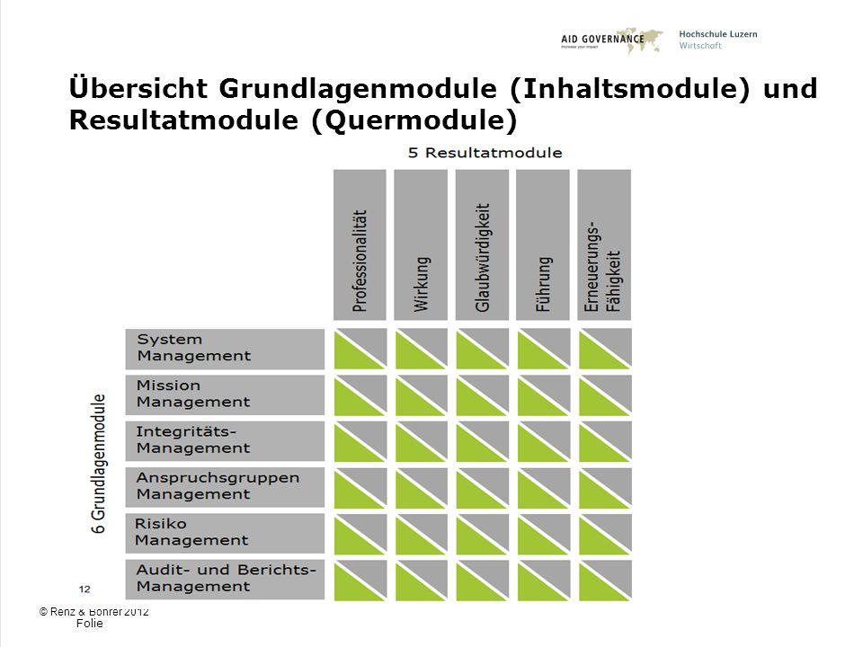 Folie Übersicht Grundlagenmodule (Inhaltsmodule) und Resultatmodule (Quermodule) © Renz & Böhrer 2012