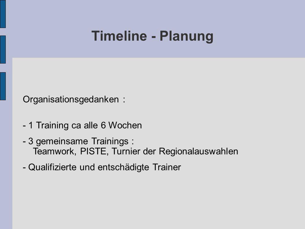 Timeline - Planung Organisationsgedanken : - 1 Training ca alle 6 Wochen - 3 gemeinsame Trainings : Teamwork, PISTE, Turnier der Regionalauswahlen - Qualifizierte und entschädigte Trainer