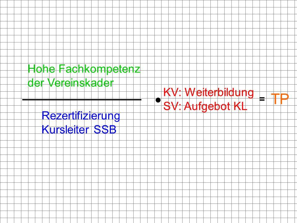 = Hohe Fachkompetenz der Vereinskader Rezertifizierung Kursleiter SSB KV: Weiterbildung SV: Aufgebot KL TP