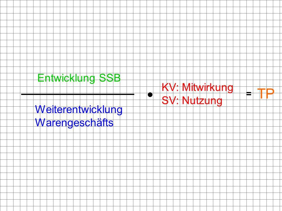 = Entwicklung SSB Weiterentwicklung Warengeschäfts KV: Mitwirkung SV: Nutzung TP