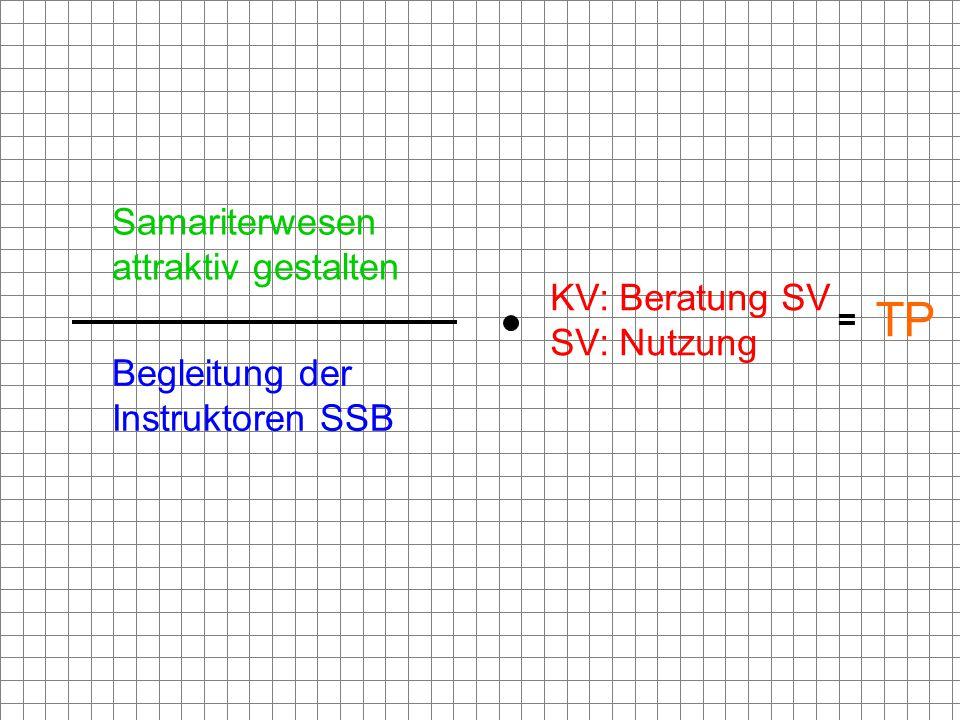 = Samariterwesen attraktiv gestalten Begleitung der Instruktoren SSB KV: Beratung SV SV: Nutzung TP