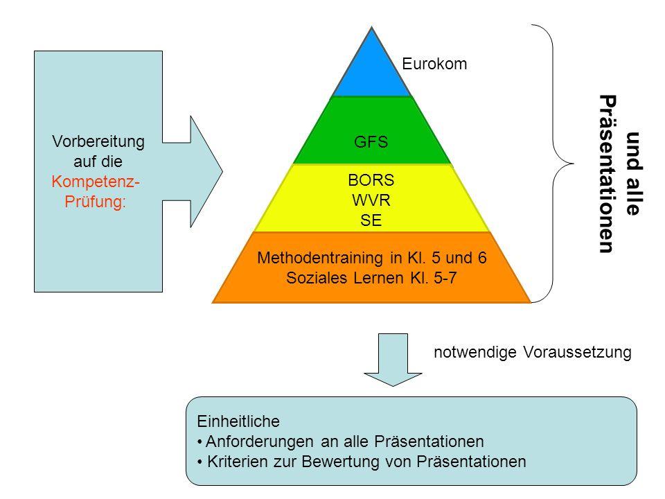 GFS BORS WVR SE Methodentraining in Kl. 5 und 6 Soziales Lernen Kl. 5-7 Vorbereitung auf die Kompetenz- Prüfung: Einheitliche Anforderungen an alle Pr