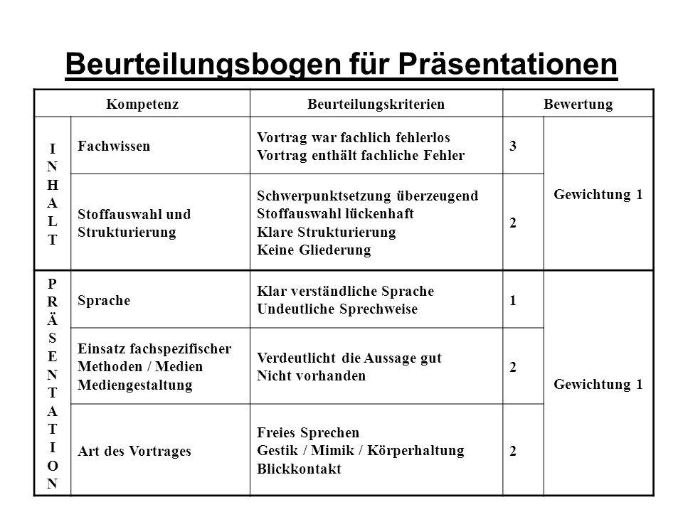 Beurteilungsbogen für Präsentationen KompetenzBeurteilungskriterienBewertung INHALTINHALT Fachwissen Vortrag war fachlich fehlerlos Vortrag enthält fa