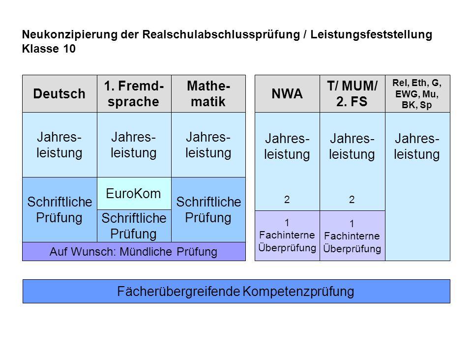 T/ MUM/ 2. FS Auf Wunsch: Mündliche Prüfung Jahres- leistung 2 Rel, Eth, G, EWG, Mu, BK, Sp Jahres- leistung Deutsch Jahres- leistung Schriftliche Prü