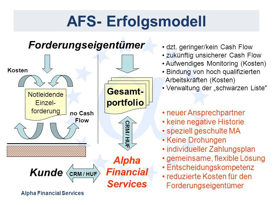 Alpha Financial Services AFS- Erfolgsmodell Forderungseigentümer Notleidende Einzel- forderung Alpha Financial Services Kunde neuer Ansprechpartner ke