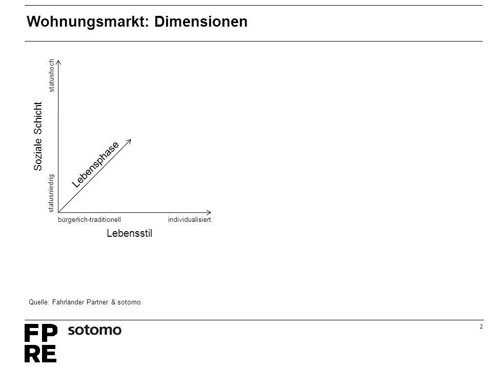 2 individualisiertbürgerlich-traditionell statushoch statusniedrig Lebensphase Lebensstil Soziale Schicht Wohnungsmarkt: Dimensionen Quelle: Fahrländer Partner & sotomo.