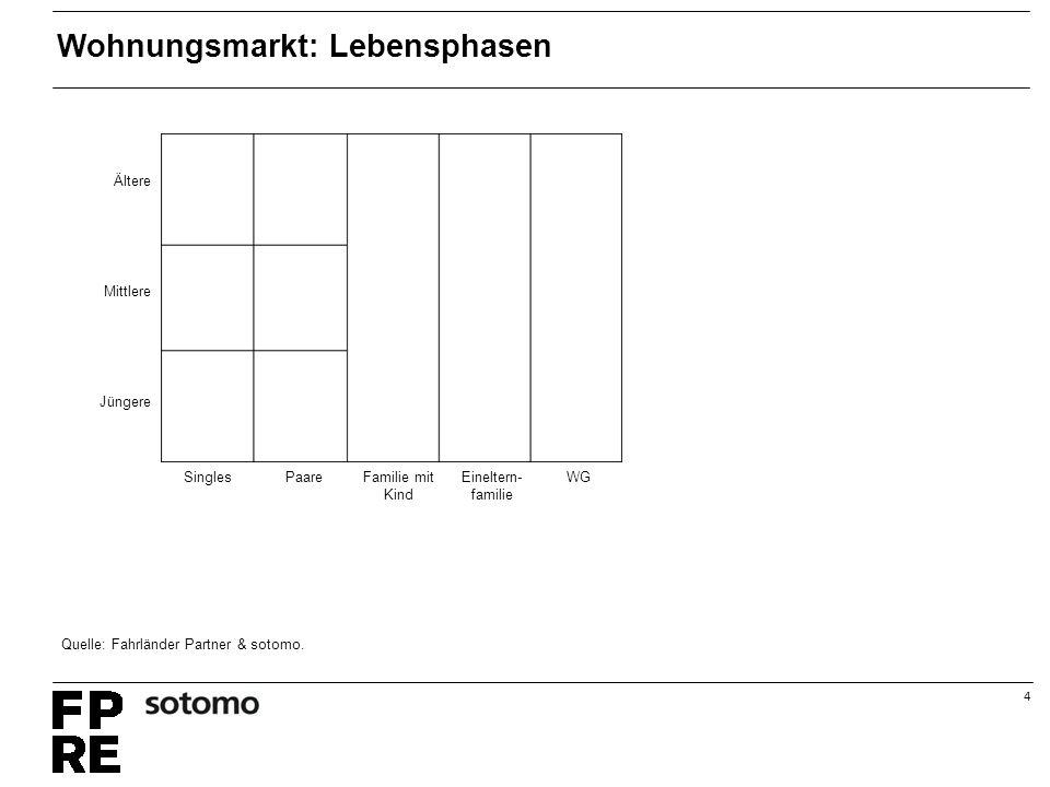 4 Ältere Mittlere Jüngere Singles PaareFamilie mit Kind Eineltern- familie WG Wohnungsmarkt: Lebensphasen Quelle: Fahrländer Partner & sotomo.