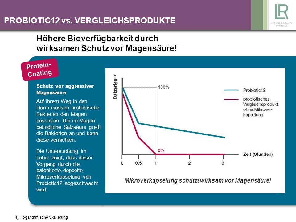 PROBIOTIC12 vs. VERGLEICHSPRODUKTE Bakterien 1) 100% 0% Mikroverkapselung schützt wirksam vor Magensäure! Höhere Bioverfügbarkeit durch wirksamen Schu