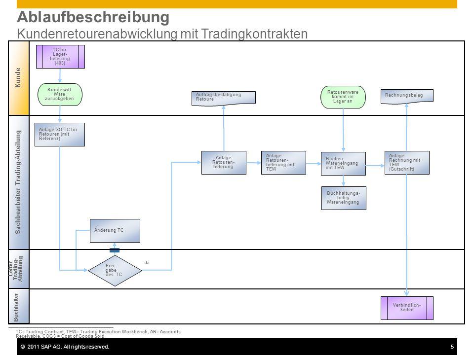 ©2011 SAP AG. All rights reserved.5 Ablaufbeschreibung Kundenretourenabwicklung mit Tradingkontrakten Leiter Trading- Abteilung Kunde Frei- gabe des T